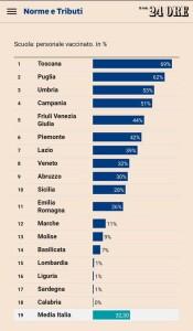 Il Sole 24 ore sulle vaccinazioni nelle scuole italiane. La Calabria ultima.